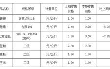 2017年10月26日农资市场价格信息表