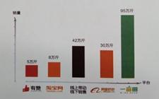 四川青联众创发布数据称B2B农业电商是上行主力