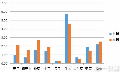 山东金乡县一周菜价涨幅分析与预测