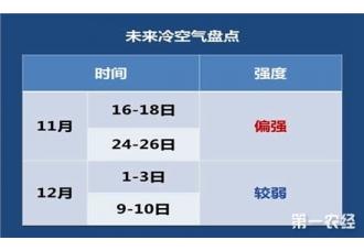11月中下旬天气总览:四轮冷空气蓄势待发