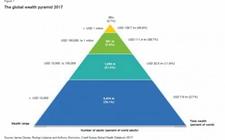 全球贫富差距愈演愈烈:1%的富豪掌控一半财富