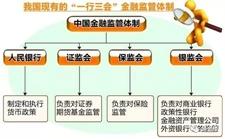 浙江决定成立地方金融监管局深化改革