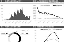 互联网网贷平台发展趋势分析