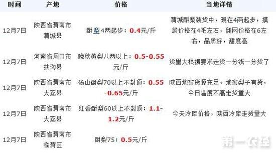 2017年12月7日酥梨黄梨产地价格行情