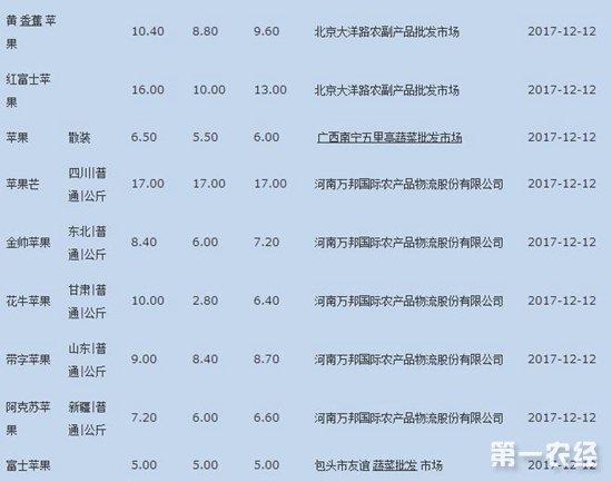 2017年12月12日苹果批发价格行情