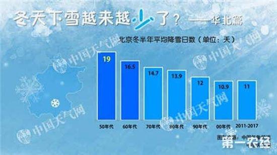 这个冬季,京津冀等地很难寻找到雪的踪迹,以往冬季这些地区都已经开始下雪了。为什么现在我们越来越难看到雪的踪迹呢?难道是京津冀这些地区的雪越来越少了吗?接下来让数据告诉我们真相!   我们统计了近几十年来北京、天津、石家庄、太原、呼和浩特5座城市的降雪资料,结果表明,这5座城市的降雪日数确实是越来越少,但雪的极端性却增大了。   降雪日数减少天津石家庄不足鼎盛时期一半   从降雪日数的变化来看,北京、天津、石家庄、太原、呼和浩特平均降雪日数的鼎盛时期出现在不同年代,北京、天津在50年代平均降雪日数最多,石家庄和太原在60年代达到鼎盛时期。尽管各自的鼎盛时期不同,但有个一致的趋势就是在90年代出现了明显的减少。其中,天津、石家庄、太原、呼和浩特2011年以来的平均降雪日数更是创下了新低,而且天津和石家庄2011年以来的平均降雪日数与鼎盛时期相比,减少超过一半。   降雪极端性在加大   北京、天津、石家庄、太原、呼和浩特这5座城市的降雪日数在减少,但降雪的极端性却增加了。这个极端性体现在,21世纪以来,要么下场雪千辛万苦很纠结,要么出现极强的降雪直奔纪录。像2009年11月10-12日,石家庄累积降水量超过90毫米(雪为主),11月12日积雪深度达到了55厘米,不仅创下当地最深纪录积雪,也是目前中国省会城市的最深积雪纪录。相似的是太原,2009年11月10-11日降下一场罕见的大暴雪,刚开始降雪时,还伴随雷电,12日积雪30厘米,创下当地最深积雪纪录。还有北京在2003年11月6-7日,也一度出现了打雷下雪的情况,这也是北京城区在下半年当中最强的降雪。   为何雪少了但极端性增多了?   90年代以来加速变暖,冬季变短了,气温低、能保证下雪的日子基数减少了,使得降雪日数减少。但暖冬频发,气温高了,空气承载的水汽量加大,特别是有强盛暖湿气流深入华北时,华北空气中的含水量可以比以往更多,水汽条件比以前更有利于出现强降雪,同时21世纪以来冬季也不乏强冷空气入侵,这就更加容易见到极端降雪。   其实这也是气候变化的一种特点,因为气候变化在时间和空间分布上,通常不是持续的、均一的变化。目前我们正在经历的气候变化,是冬季平均气温值更高了,但期间不乏强冷空气南下入侵我国,也不乏强盛的暖湿气流深入北上,最终的综合结果体现为,华北雪日震荡减少,逐年之间的差异加大,更容易出现极端降雪。