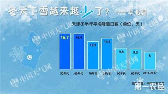 北京50年代平均降雪日数最多,00年代最少仅10.9天。