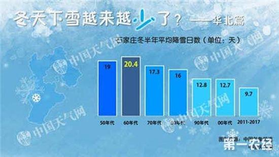 天津50年代平均降雪日数最多,2011-2017年最少仅8天