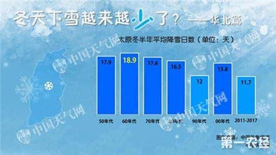 石家庄60年代平均降雪日数最多,2011-2017年最少仅9.7天