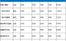 肥料国际标准与12月份新型肥料市场热点分析