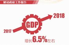 全国两会:2018年中国GDP预期目标增长6.5%左右