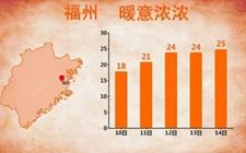 福建气温迅速回升 下周最高温或达27℃