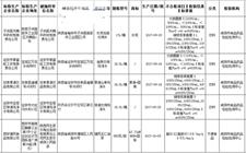 陕西食药监局公布5批次食品抽检不合格名单