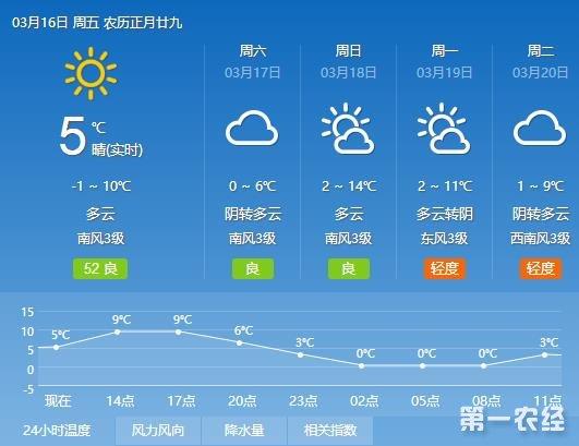 北京再次遭遇冷空气袭击 气温低迷将持续至21日