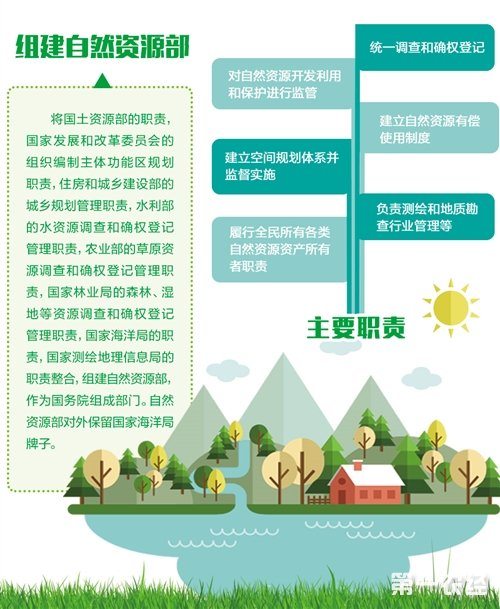 组建自然资源部 管理绿水青山