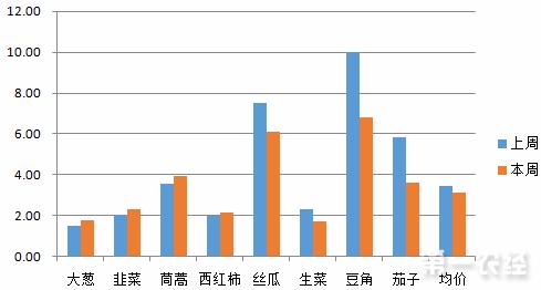 山东本地菜开始大量上市 蔬菜价格继续走低
