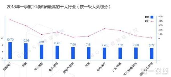 2018年一季度全国薪酬报告 北京白领平均月薪10521元