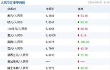 2018年5月7日人民币汇率报价 中国人民银行人民币汇率中间价