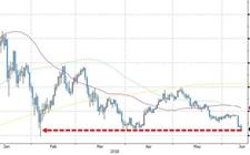 数字货币市场行情低迷 比特币跌到6500美元下方