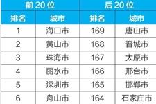 2018年上半年全国空气质量状况(附排名表)