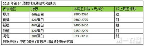 2018年(8.20-8.26)饲料原料价格涨跌情况