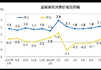 我国8月份的居民消费价格同比上涨2.3%