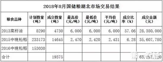 国家粮食交易中心发布2018年8月湖北粮油交易情况
