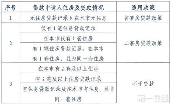 图片来源:北京住房公积金管理中心