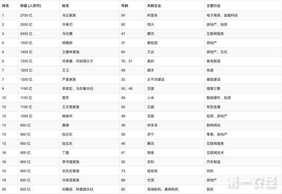 2018胡润百富榜出炉:马化腾资产缩水,马云再成全国首富