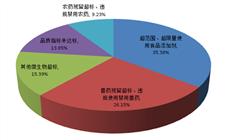 天津市第三季度食品抽查情况公布 五个方面违规较为严重