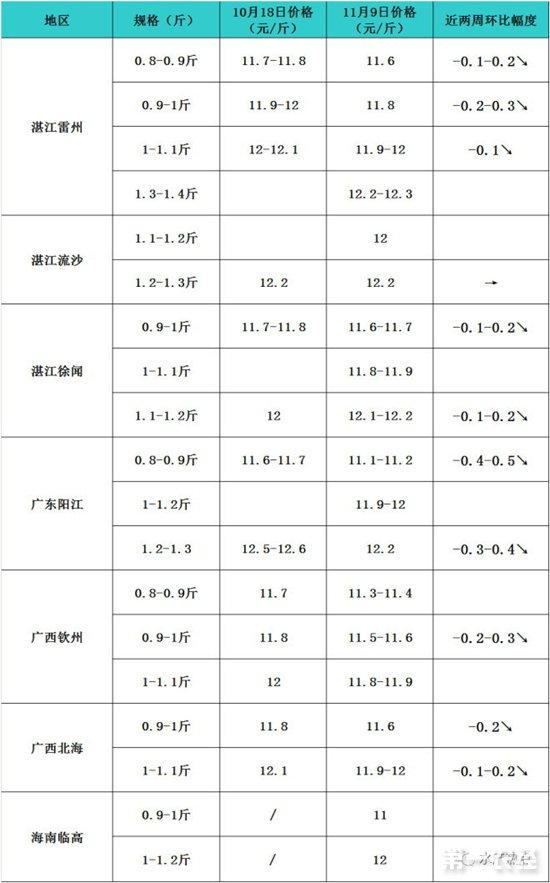 金鲳鱼价格涨势喜人,利润最高2.5元/斤