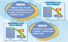 《2019年世界纳税报告》出炉 世银:中国纳税营商环境持续改善