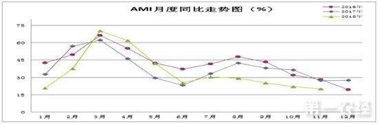 2018年11月农资市场:农机市场景气指数20.2%
