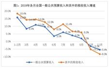 财政部:2018年11月我国税收收入同比下降8.3%