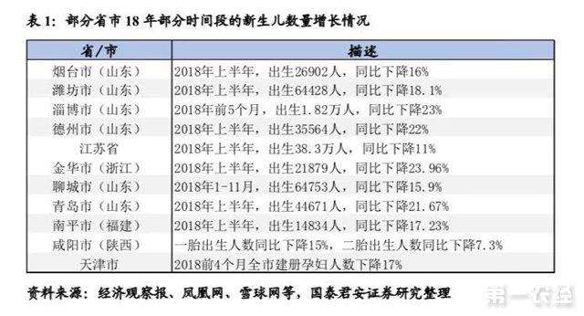 """2018年中国新生儿骤降 资产价格迎""""第二拐点""""考验"""