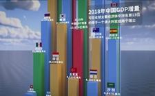2018年中国GDP成绩单:与2006年美国GDP的水平相当!