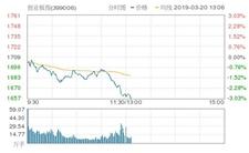 3月20日A股临近午间收盘前跳水 创业板指盘中重挫3%