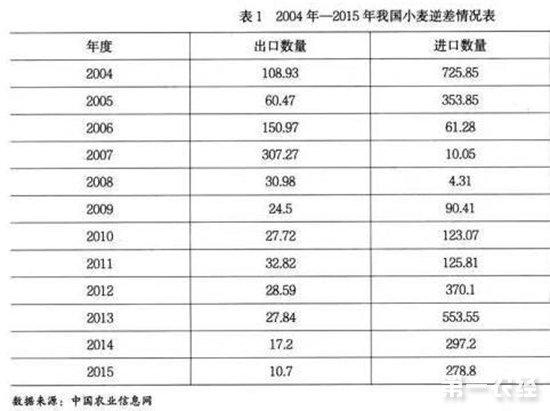 国内小麦价格反季节下跌 最低收购价不断下调