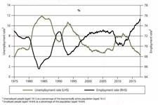 为什么英国经济增速放缓,就业率却节节升高了?