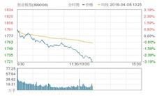 2019年4月8日A股高开低走 午后近3000只个股继续下挫