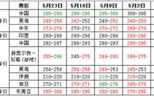 6月份尿素价格或将迎来全面上涨