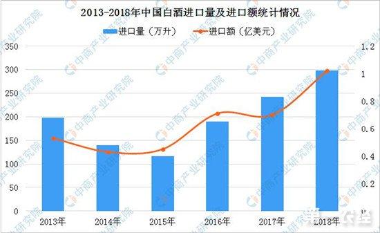 2018年白酒进口量