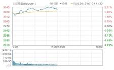 7月1日三大股指全线大涨,A股牛市要来了?