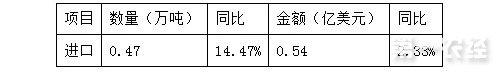 4、5月份<a  data-cke-saved-href=http://www.agrichem.cn href=http://www.agrichem.cn target=_blank>农药</a>进出口总体情况分析总结