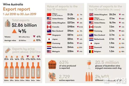 澳大利亚取代法国成中国最大葡萄酒进口国