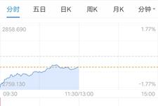"""8.15日大盘会是低开高走,还是再现""""黑色星期四""""?"""