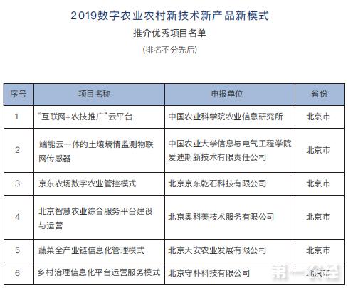 2019数字农业农村新技术、新产品、新模式评选结果正式揭晓